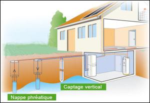 Abritherm chauffage sur lyon energies renouvelables for Avantage service piscine biot